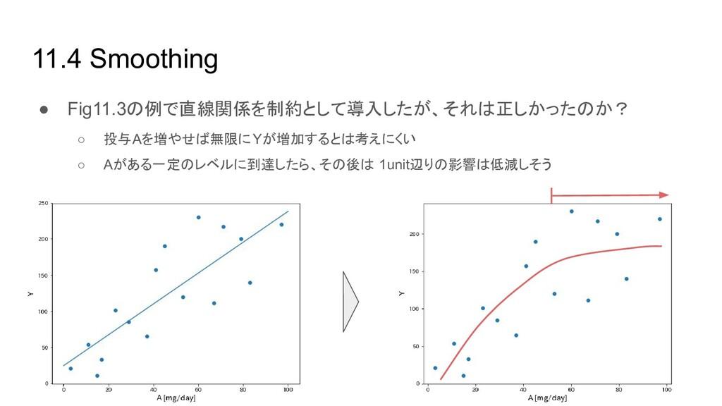 11.4 Smoothing ● Fig11.3の例で直線関係を制約として導入したが、それは正...