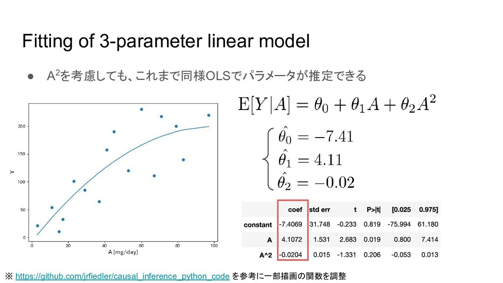 Fitting of 3-parameter linear model ● A2を考慮しても、...