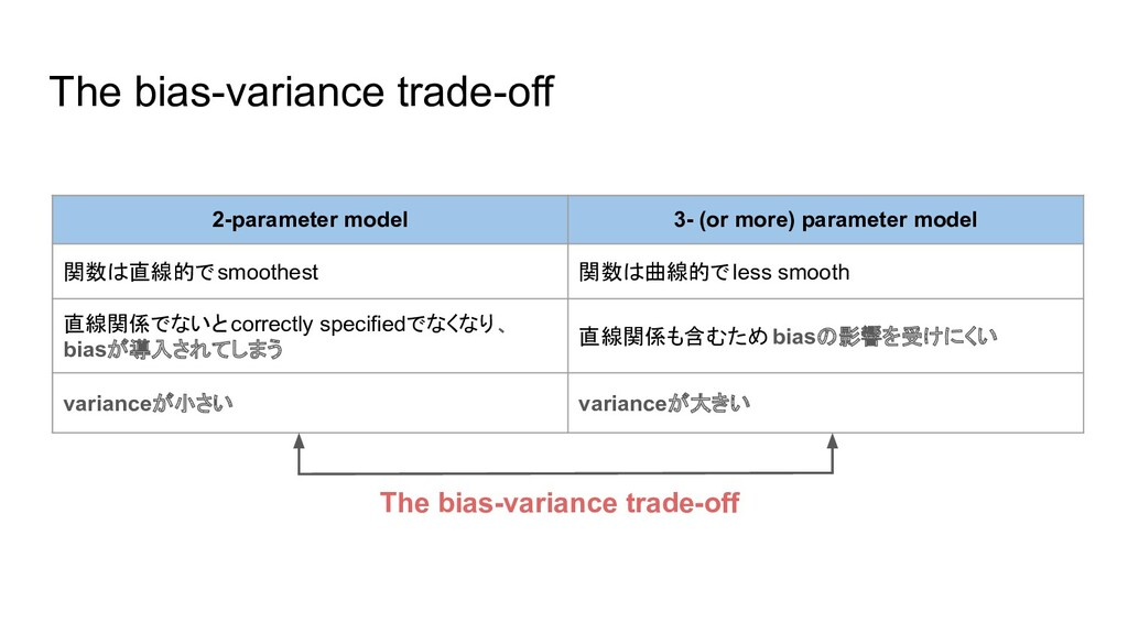 The bias-variance trade-off 2-parameter model 3...