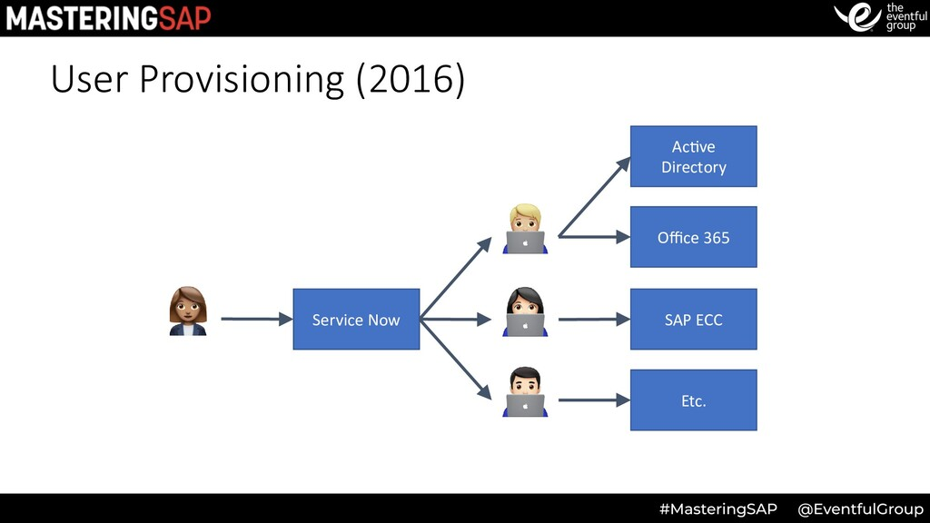 User Provisioning (2016) Service Now Office 365 S...