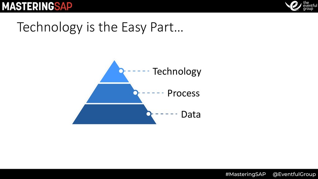 Technology is the Easy Part… Technology Process...
