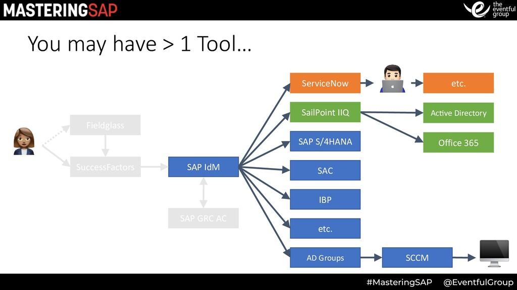 You may have > 1 Tool… SuccessFactors Office 36...