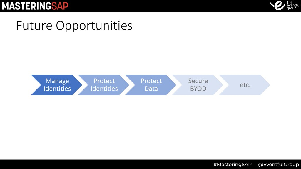 Future Opportunities Manage Identities Protect ...