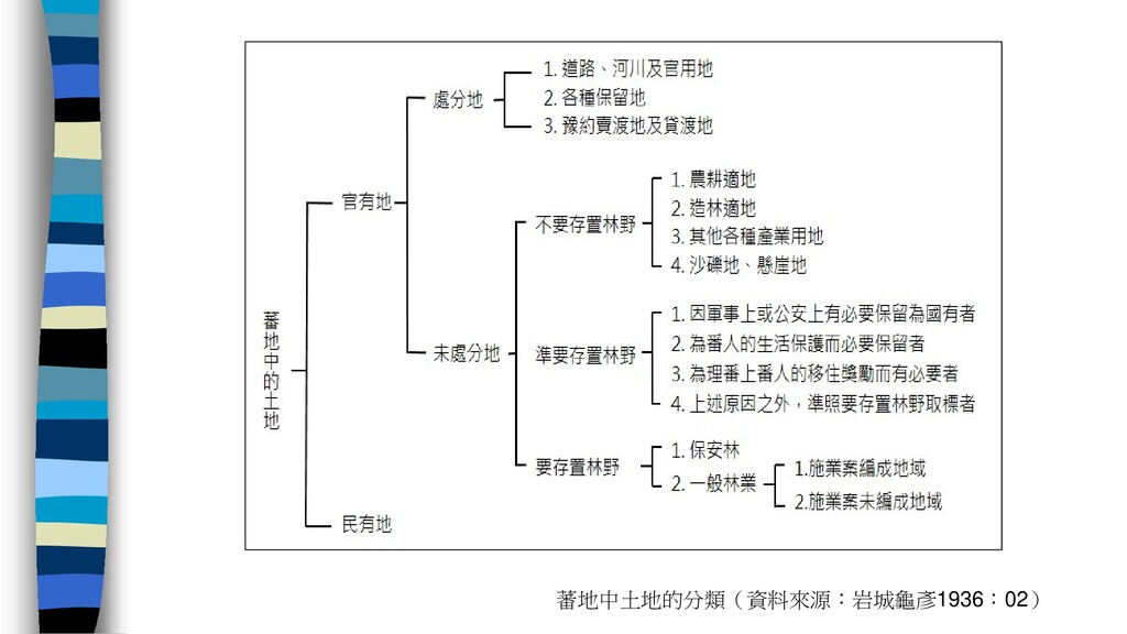 蕃地中土地的分類(資料來源:岩城龜彥1936:02)