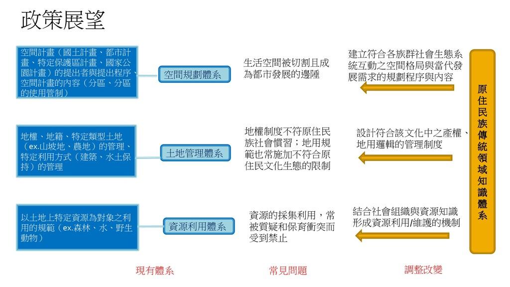 空間規劃體系 土地管理體系 資源利用體系 空間計畫(國土計畫、都市計 畫、特定保護區計畫、國家...