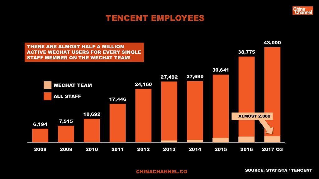 TENCENT EMPLOYEES CHINACHANNEL.CO 6,194 7,515 1...