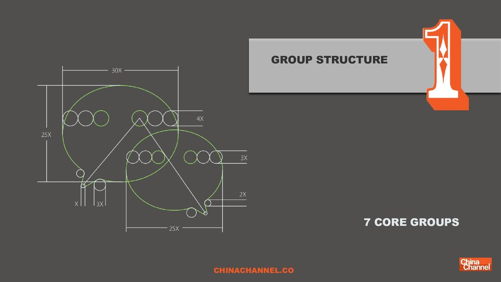 GROUP STRUCTURE 7 CORE GROUPS CHINACHANNEL.CO