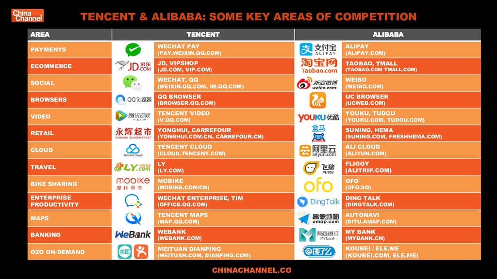 TENCENT & ALIBABA: SOME KEY AREAS OF COMPETITIO...