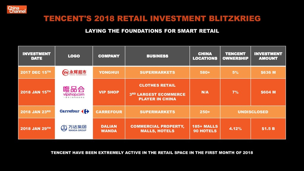 TENCENT'S 2018 RETAIL INVESTMENT BLITZKRIEG LAY...