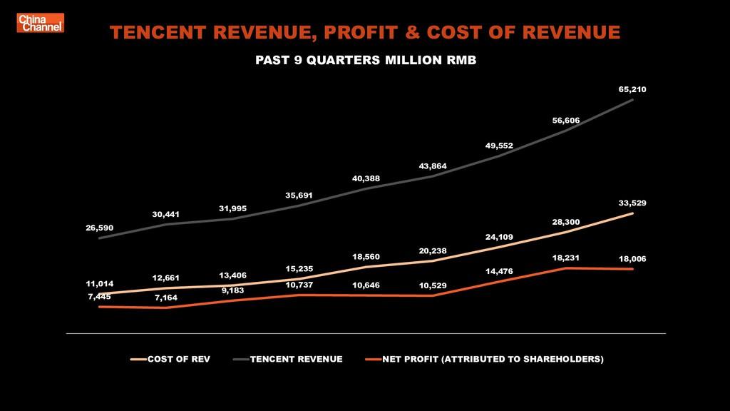 TENCENT REVENUE, PROFIT & COST OF REVENUE PAST ...