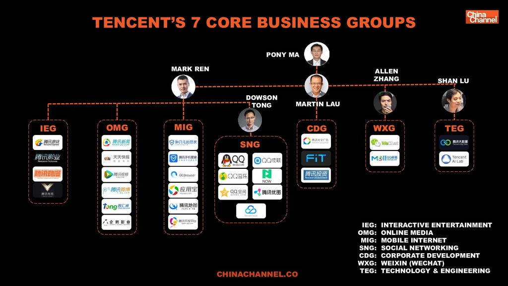 TENCENT'S 7 CORE BUSINESS GROUPS CHINACHANNEL.C...