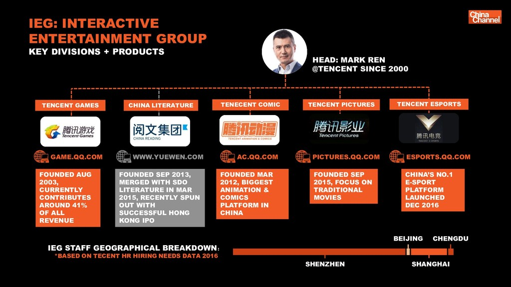 HEAD: MARK REN @TENCENT SINCE 2000 FOUNDED AUG ...