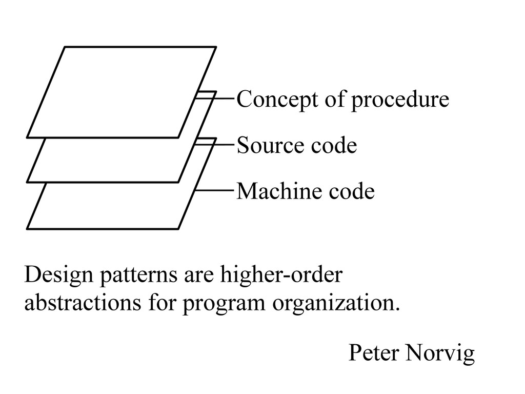 Design patterns are higher-order abstractions f...