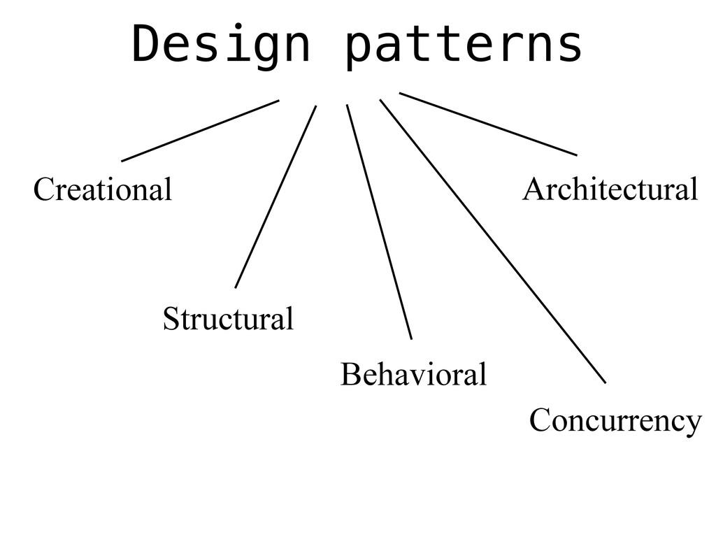 Design patterns Behavioral Structural Creationa...