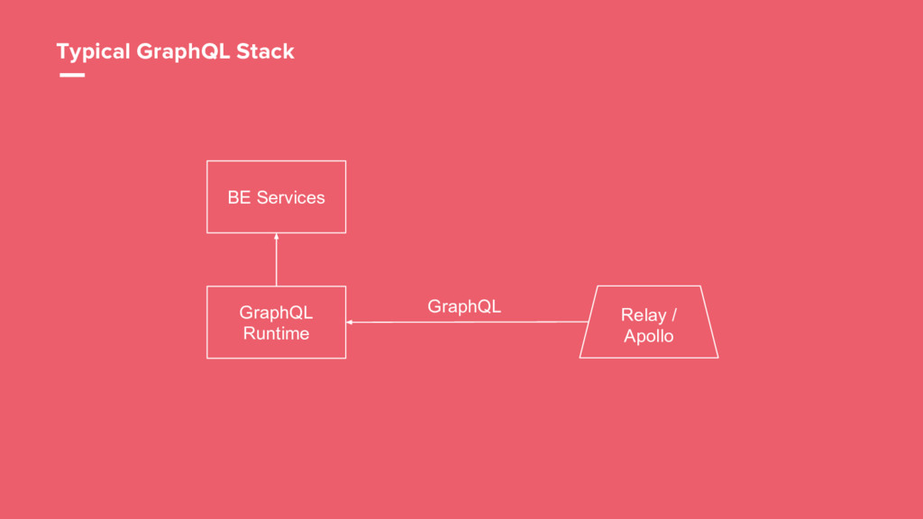 15 BE Services GraphQL Runtime GraphQL Typical ...