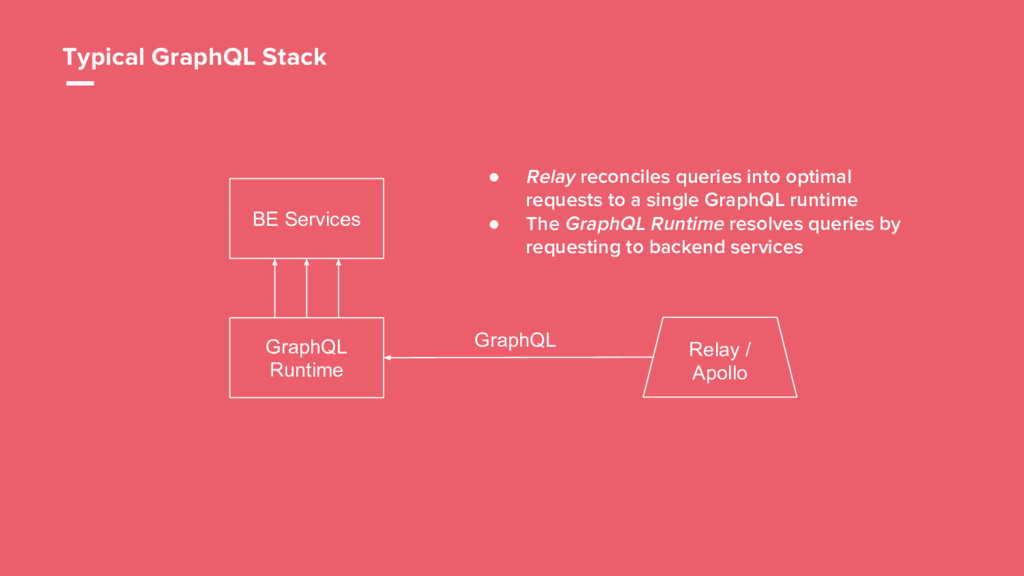 23 BE Services GraphQL Runtime GraphQL Typical ...