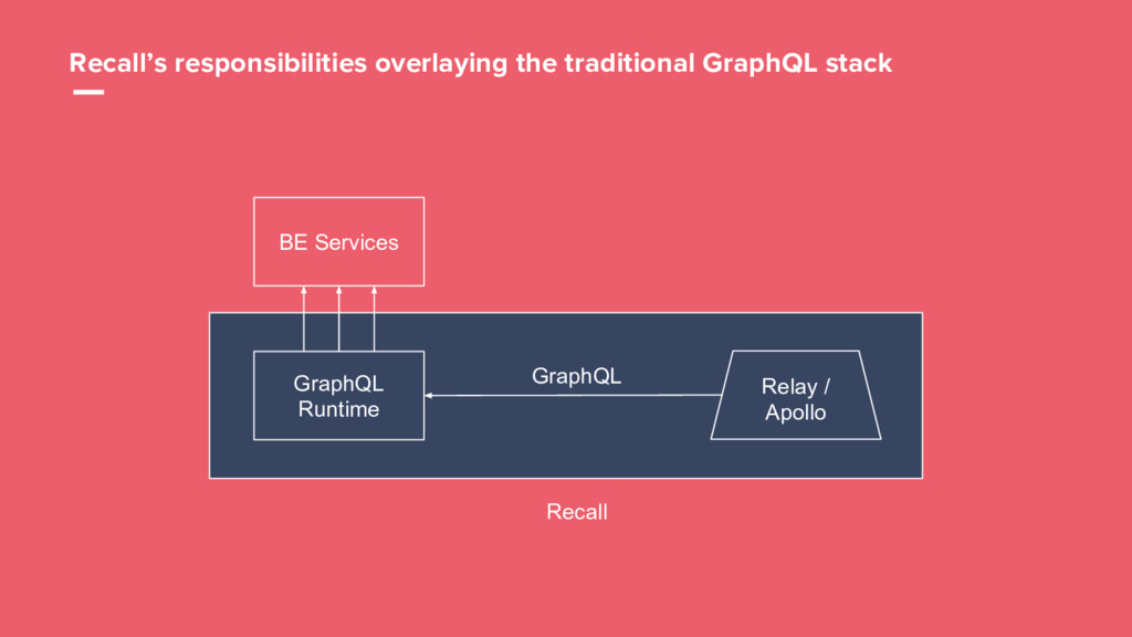 24 BE Services GraphQL Runtime GraphQL Recall's...