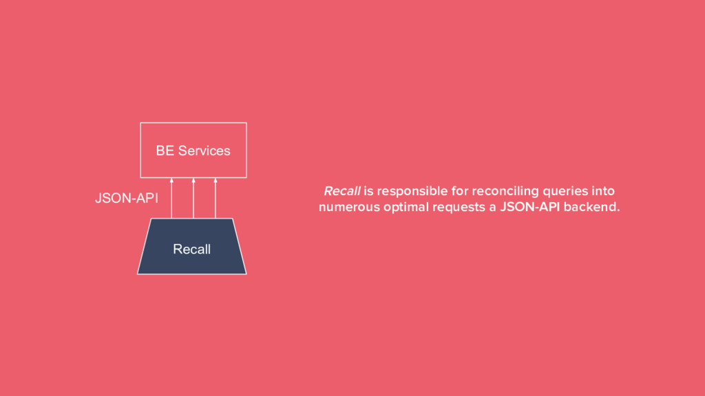 25 BE Services JSON-API Recall Recall is respon...