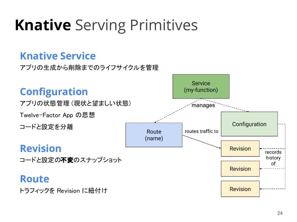 Knative Service アプリの生成から削除までのライフサイクルを管理   Con...