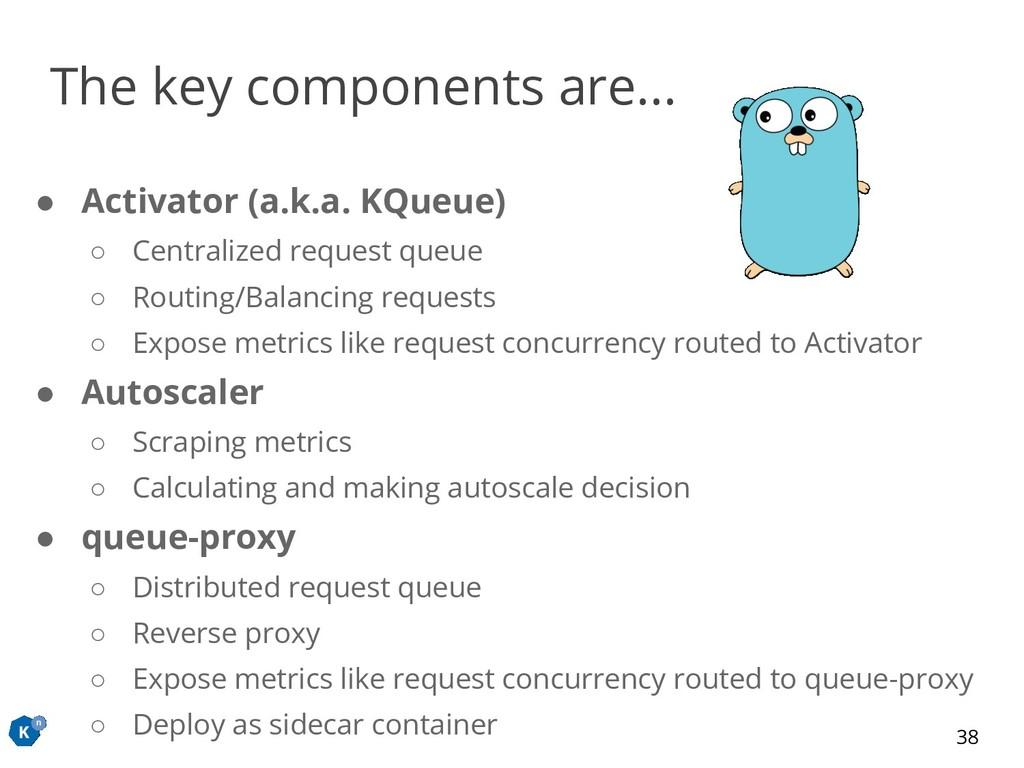 ● Activator (a.k.a. KQueue) ○ Centralized reque...