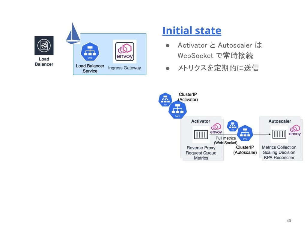 Initial state ● Activator と Autoscaler は WebSoc...