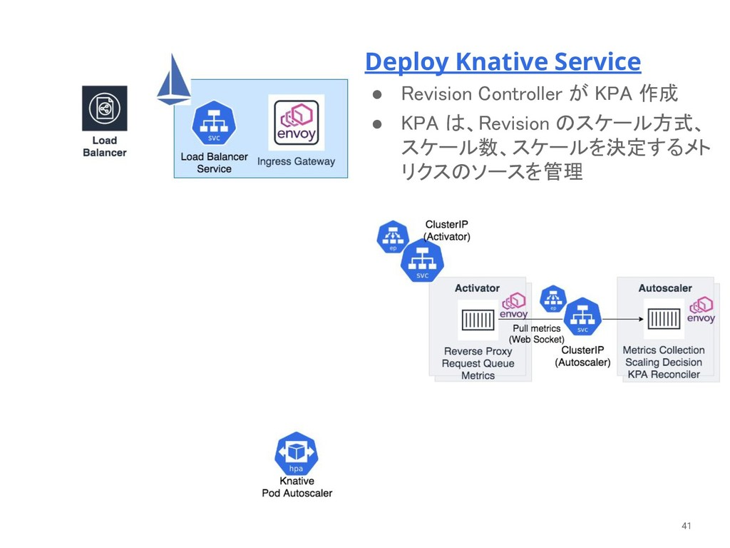 Deploy Knative Service