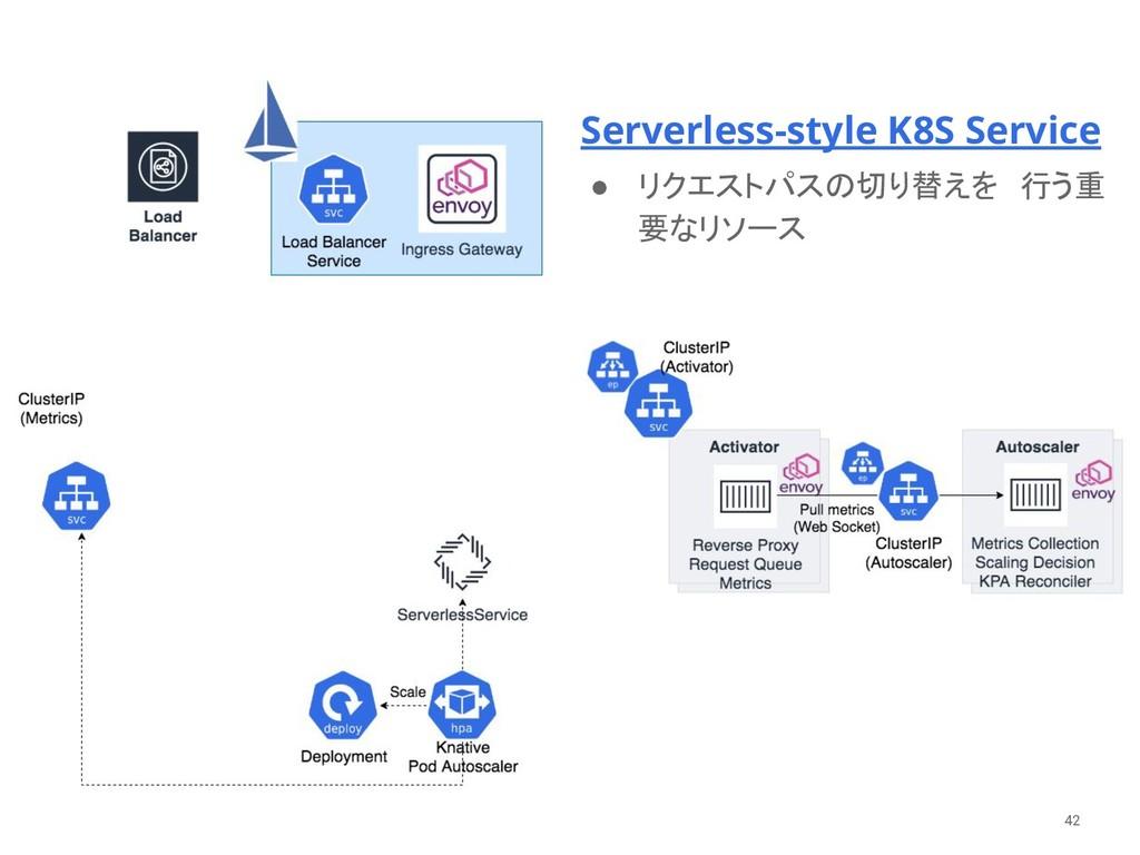 Serverless-style K8S Service  ● リクエストパスの切り替えを ...