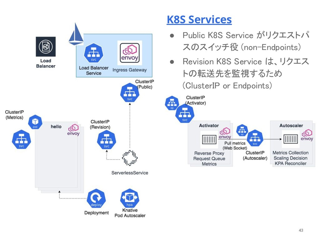K8S Services ● Public K8S Service がリクエストパ スのスイッ...
