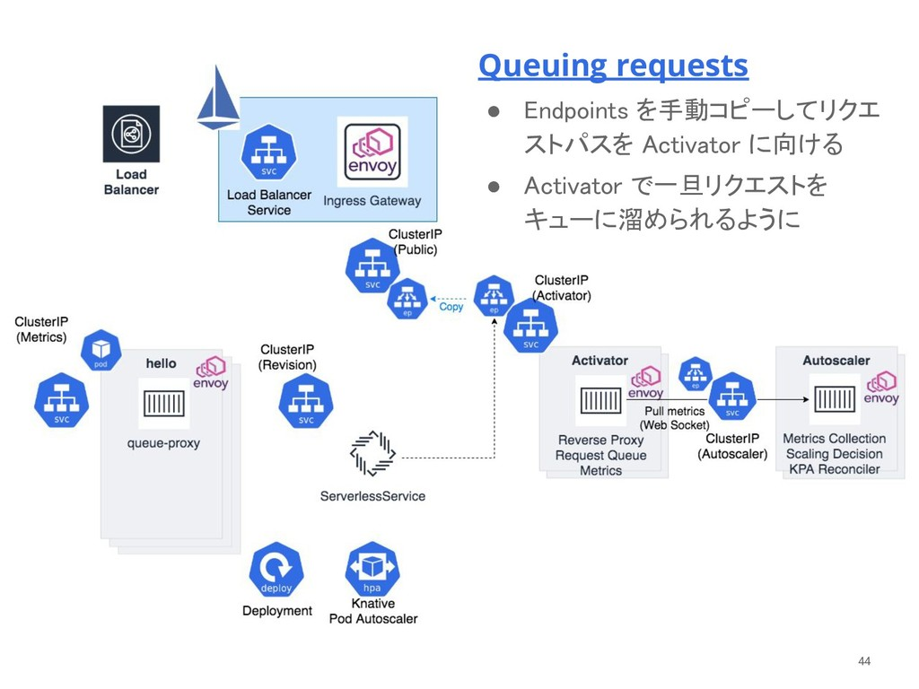 Queuing requests