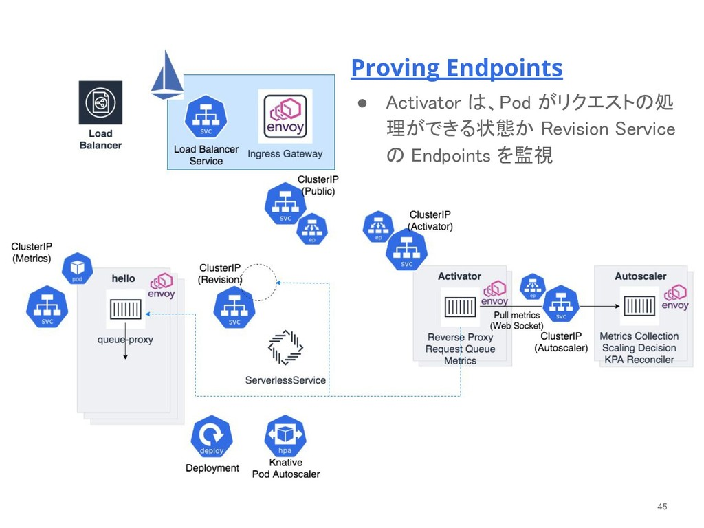Proving Endpoints