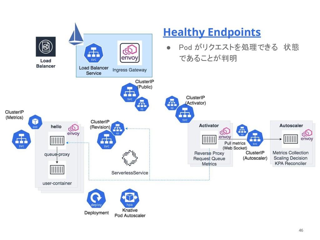 Healthy Endpoints ● Pod がリクエストを処理できる 状態 であることが...