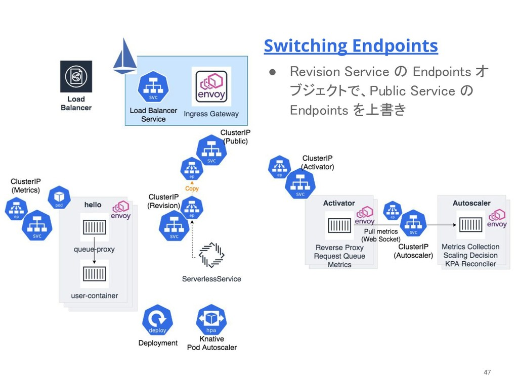 Switching Endpoints
