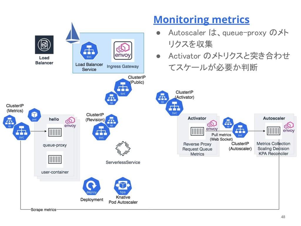 Monitoring metrics ● Autoscaler は、queue-proxy ...