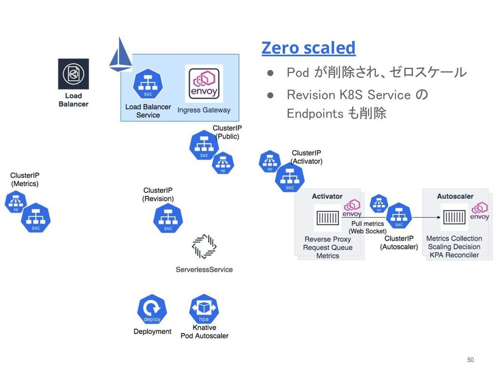 Zero scaled ● Pod が削除され、ゼロスケール ● Revision K8S...