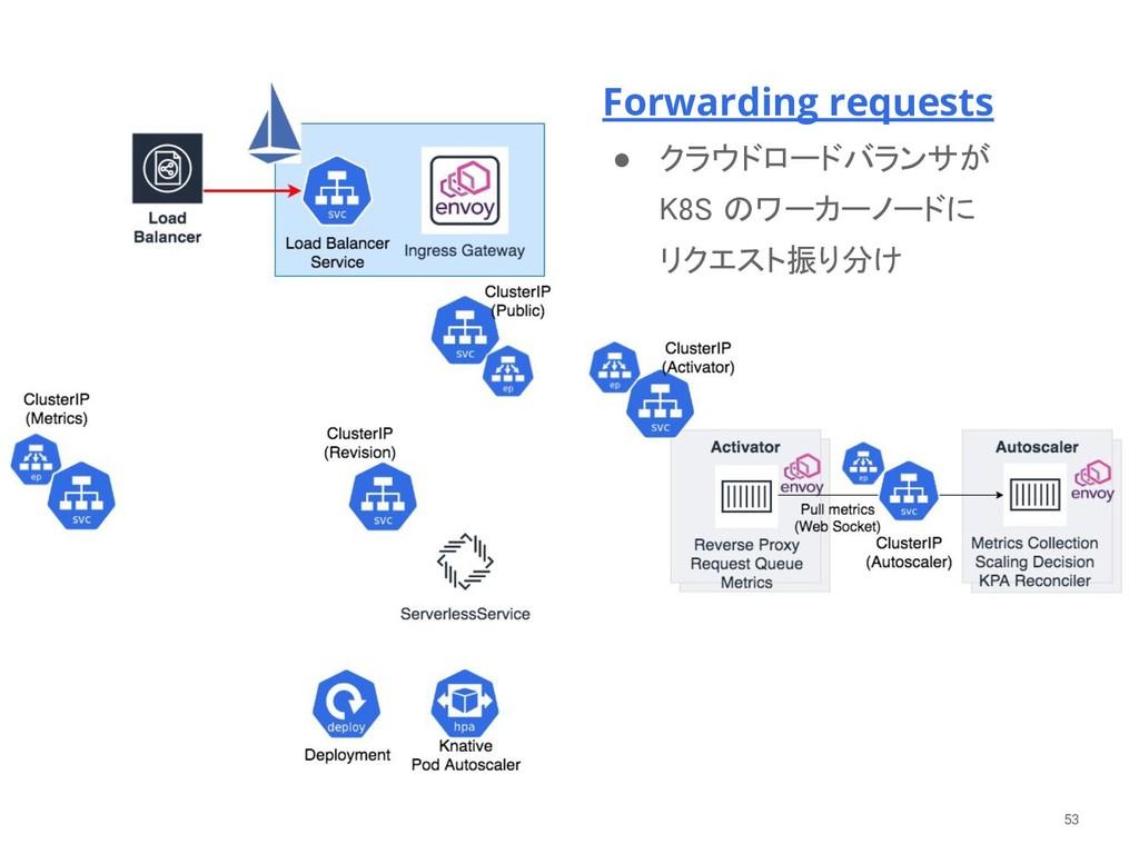 53 Forwarding requests ● クラウドロードバランサが  K8S のワー...