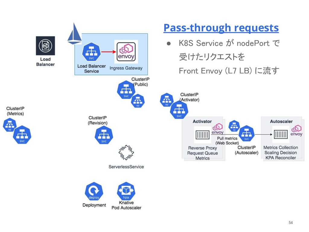 54 Pass-through requests ● K8S Service が nodePo...