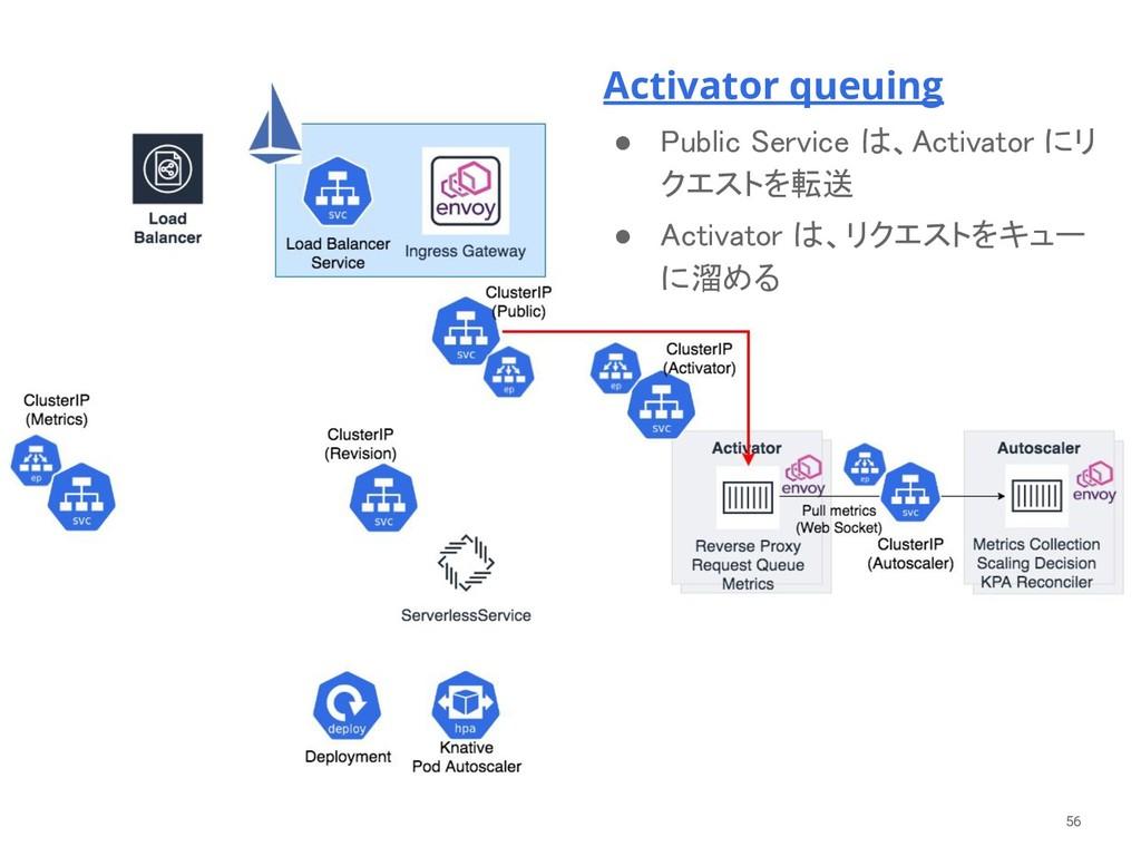 56 Activator queuing ● Public Service は、Activat...