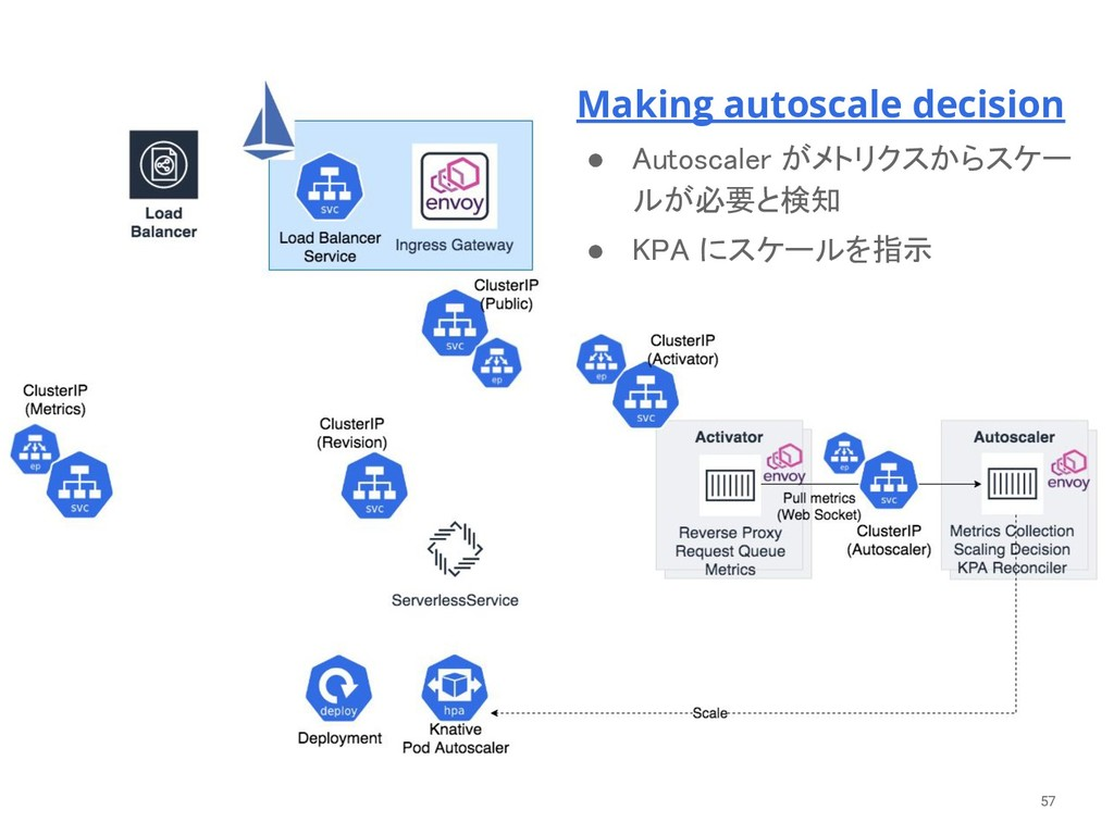 57 Making autoscale decision ● Autoscaler がメトリク...