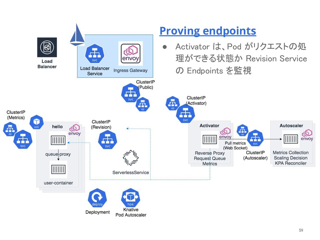 59 Proving endpoints