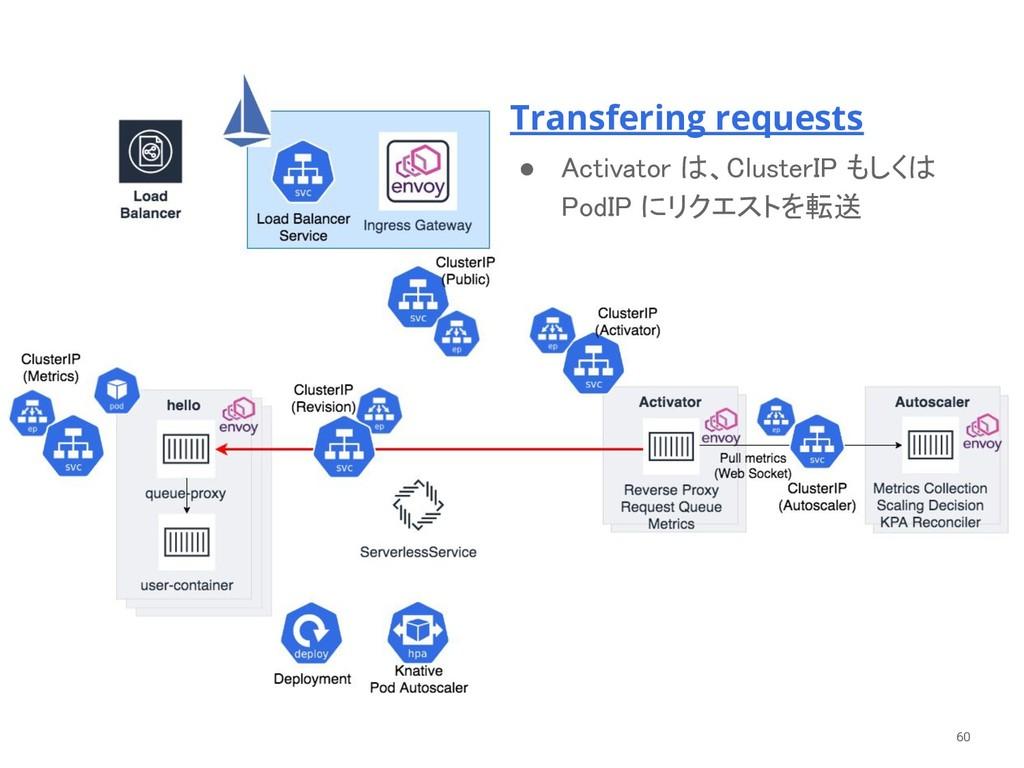 60 Transfering requests ● Activator は、ClusterI...