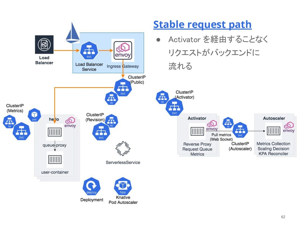 62 Stable request path