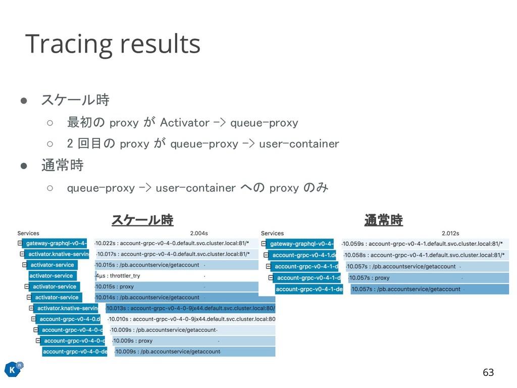 ● スケール時 ○ 最初の proxy が Activator -> queue-proxy...