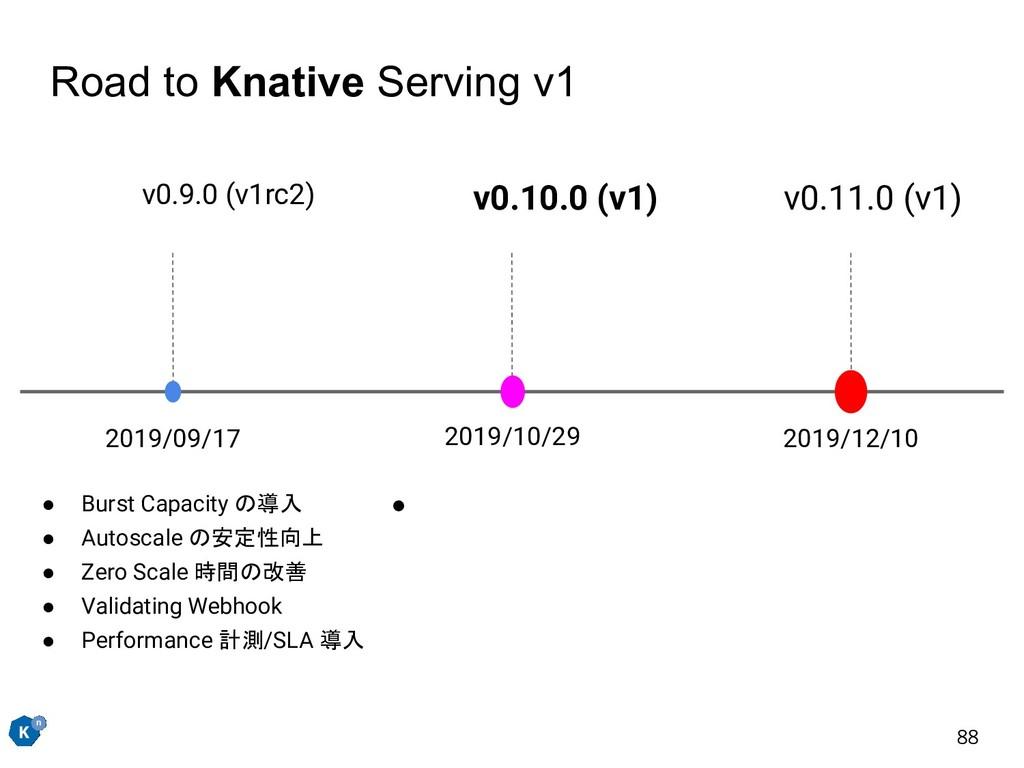 Road to Knative Serving v1 v0.9.0 (v1rc2) 2019/...
