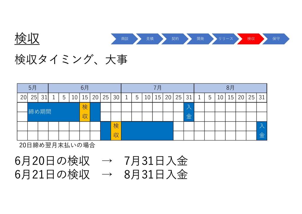 検収 検収タイミング、⼤事 商談 ⾒積 契約 開発 リリース 検収 保守 20 25 31 1...