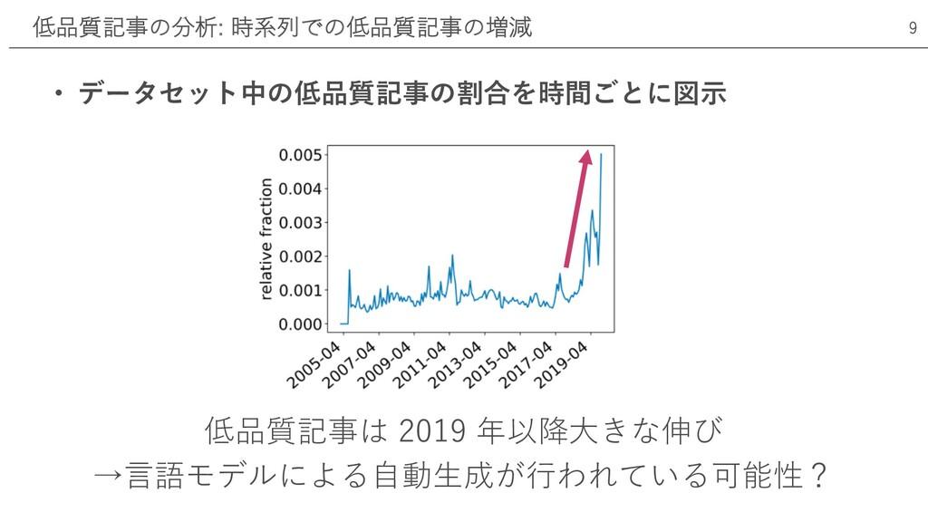 低品質記事は 2019 年以降⼤きな伸び →⾔語モデルによる⾃動⽣成が⾏われている可能性? 低...