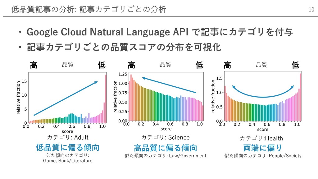 • Google Cloud Natural Language API で記事にカテゴリを付与...