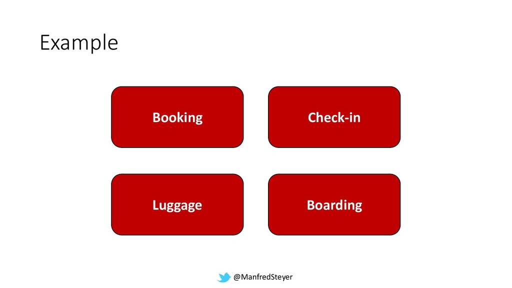 @ManfredSteyer Booking Booking Check-in Check-i...