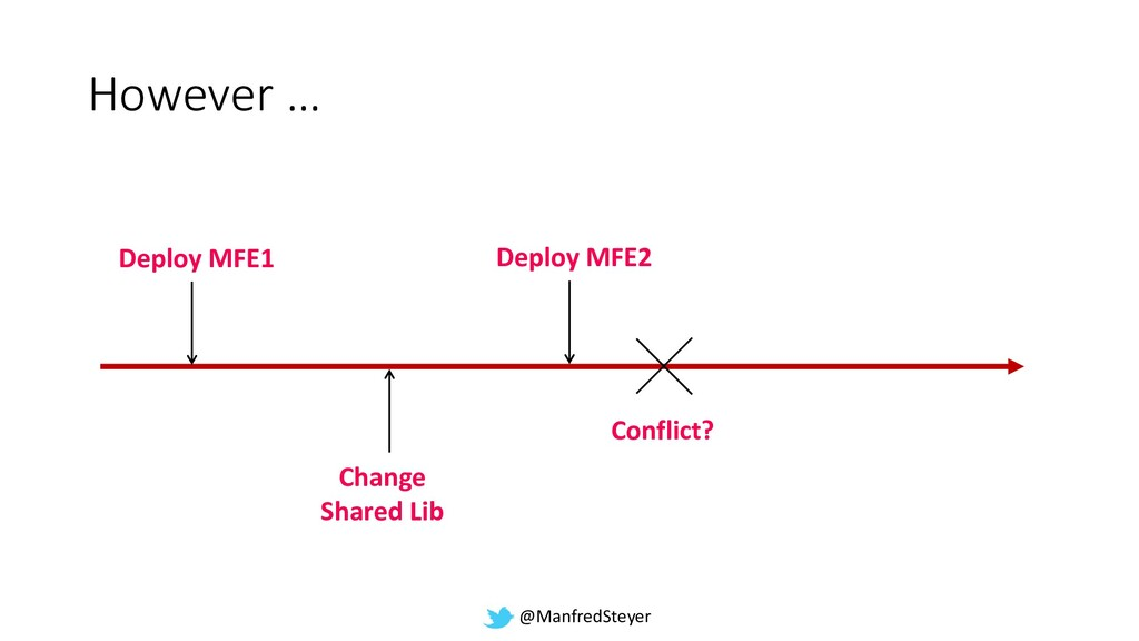 @ManfredSteyer However … Deploy MFE1 Change Sha...