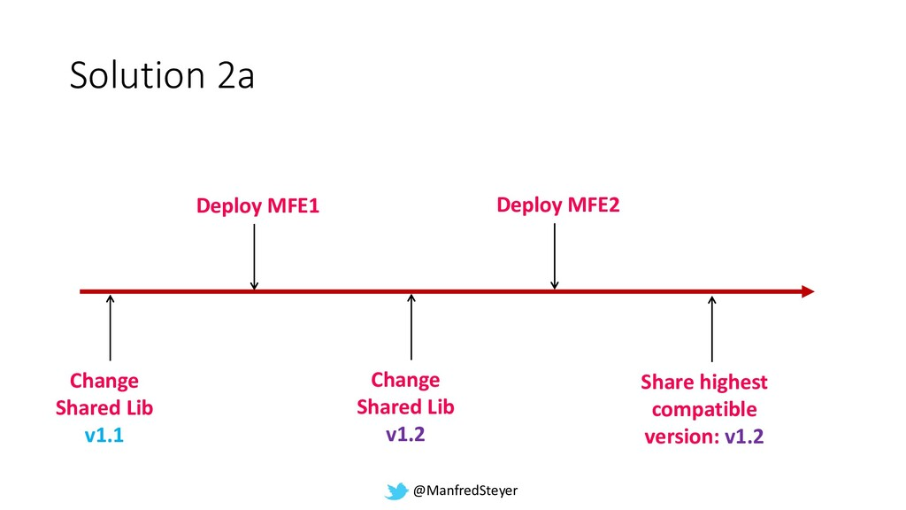 @ManfredSteyer Solution 2a Deploy MFE1 Change S...