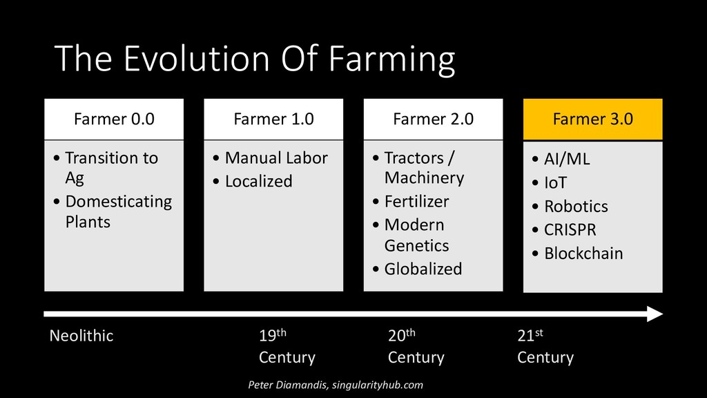 Farmer 0.0 • Transition to Ag • Domesticating P...